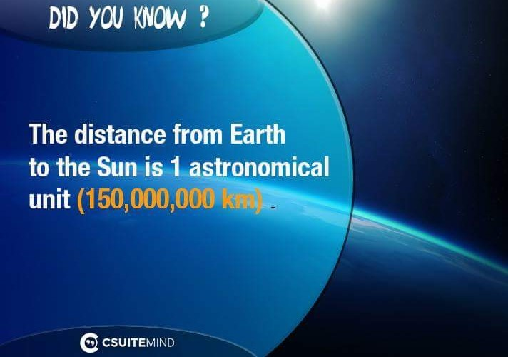 The distance from Earth to the Sun is 1 astronomical unit (150,000,000 km).